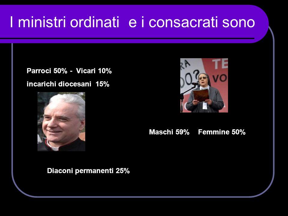 I ministri ordinati e i consacrati sono Parroci 50% - Vicari 10% incarichi diocesani 15% Diaconi permanenti 25% Maschi 59% Femmine 50%