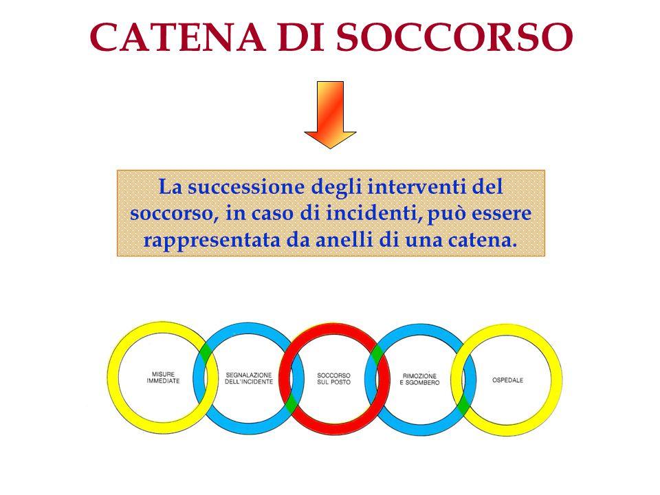 CATENA DI SOCCORSO La successione degli interventi del soccorso, in caso di incidenti, può essere rappresentata da anelli di una catena.