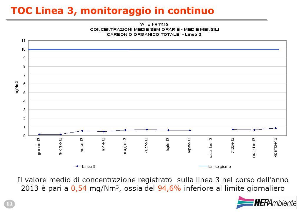 12 Il valore medio di concentrazione registrato sulla linea 3 nel corso dell'anno 2013 è pari a 0,54 mg/Nm 3, ossia del 94,6% inferiore al limite giornaliero TOC Linea 3, monitoraggio in continuo