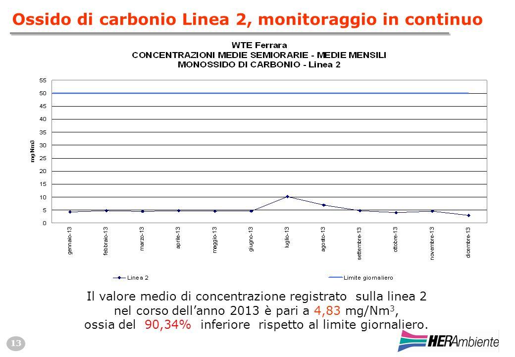13 Ossido di carbonio Linea 2, monitoraggio in continuo Il valore medio di concentrazione registrato sulla linea 2 nel corso dell'anno 2013 è pari a 4,83 mg/Nm 3, ossia del 90,34% inferiore rispetto al limite giornaliero.