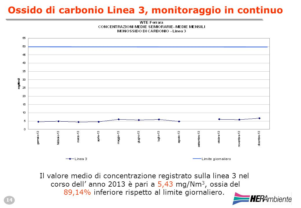 14 Ossido di carbonio Linea 3, monitoraggio in continuo Il valore medio di concentrazione registrato sulla linea 3 nel corso dell' anno 2013 è pari a 5,43 mg/Nm 3, ossia del 89,14% inferiore rispetto al limite giornaliero.