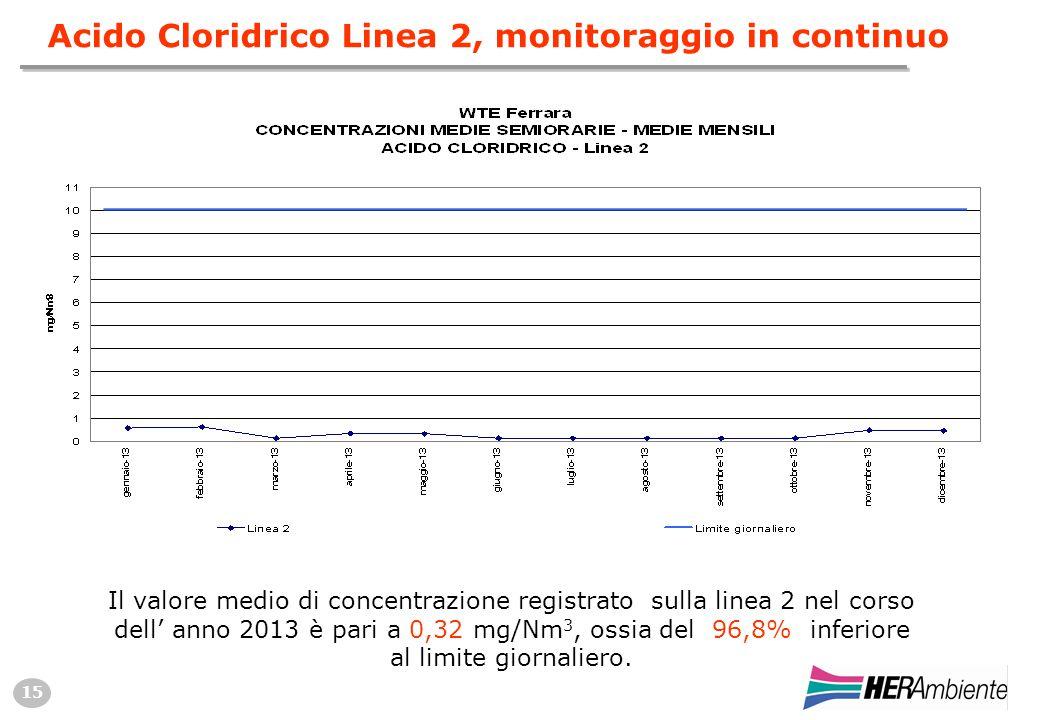 15 Acido Cloridrico Linea 2, monitoraggio in continuo Il valore medio di concentrazione registrato sulla linea 2 nel corso dell' anno 2013 è pari a 0,32 mg/Nm 3, ossia del 96,8% inferiore al limite giornaliero.