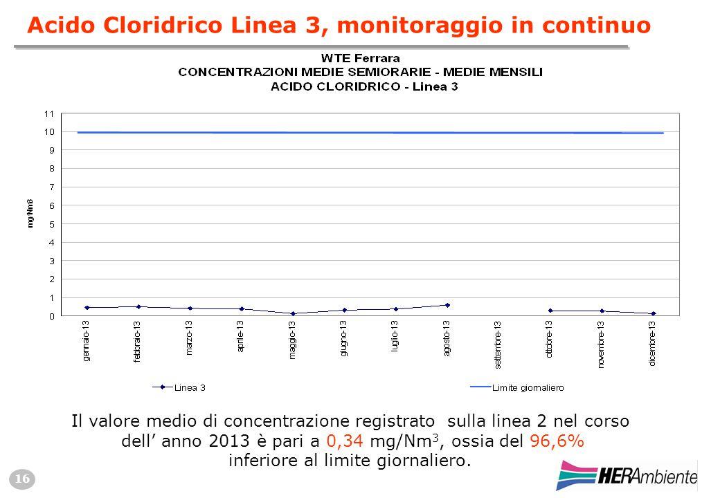 16 Acido Cloridrico Linea 3, monitoraggio in continuo Il valore medio di concentrazione registrato sulla linea 2 nel corso dell' anno 2013 è pari a 0,34 mg/Nm 3, ossia del 96,6% inferiore al limite giornaliero.