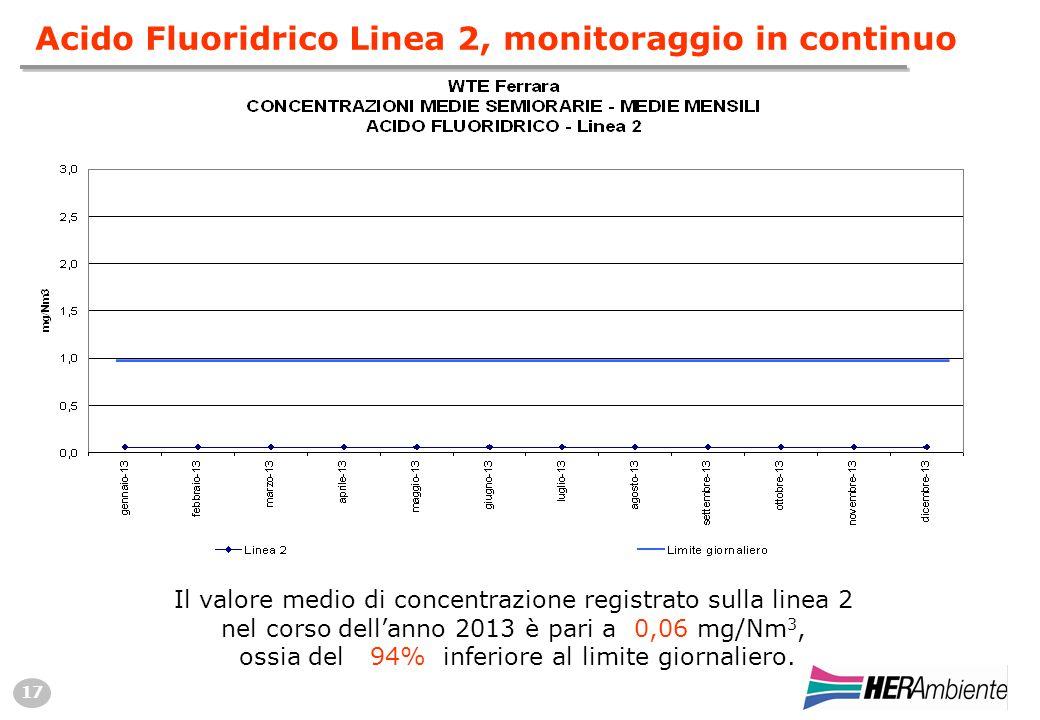 17 Acido Fluoridrico Linea 2, monitoraggio in continuo Il valore medio di concentrazione registrato sulla linea 2 nel corso dell'anno 2013 è pari a 0,06 mg/Nm 3, ossia del 94% inferiore al limite giornaliero.