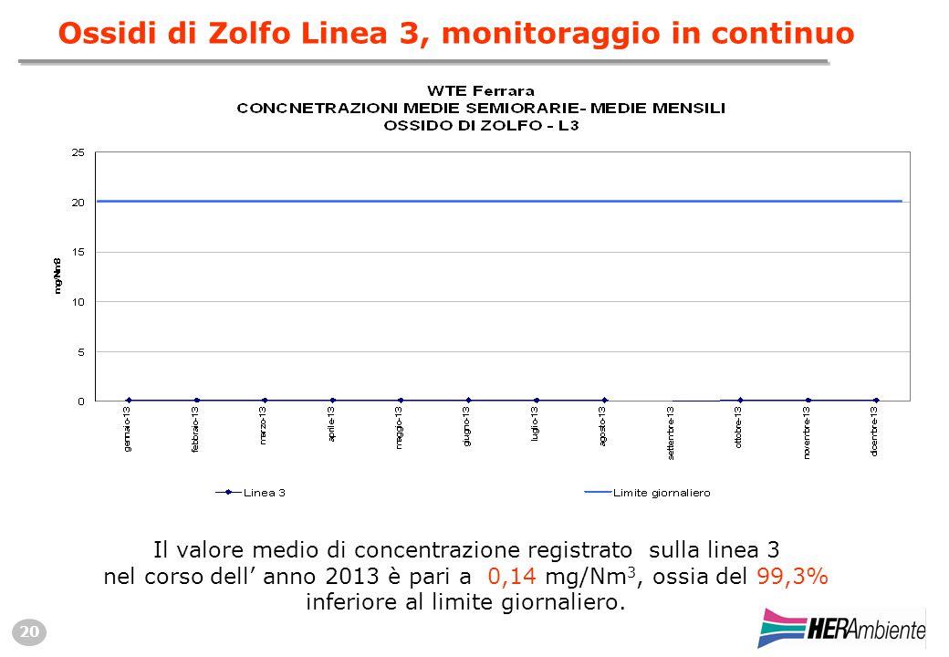 20 Ossidi di Zolfo Linea 3, monitoraggio in continuo Il valore medio di concentrazione registrato sulla linea 3 nel corso dell' anno 2013 è pari a 0,14 mg/Nm 3, ossia del 99,3% inferiore al limite giornaliero.