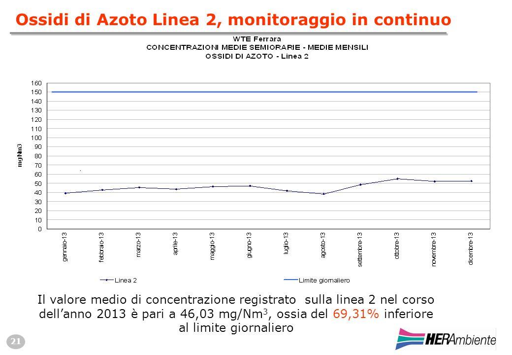21 Il valore medio di concentrazione registrato sulla linea 2 nel corso dell'anno 2013 è pari a 46,03 mg/Nm 3, ossia del 69,31% inferiore al limite giornaliero Ossidi di Azoto Linea 2, monitoraggio in continuo