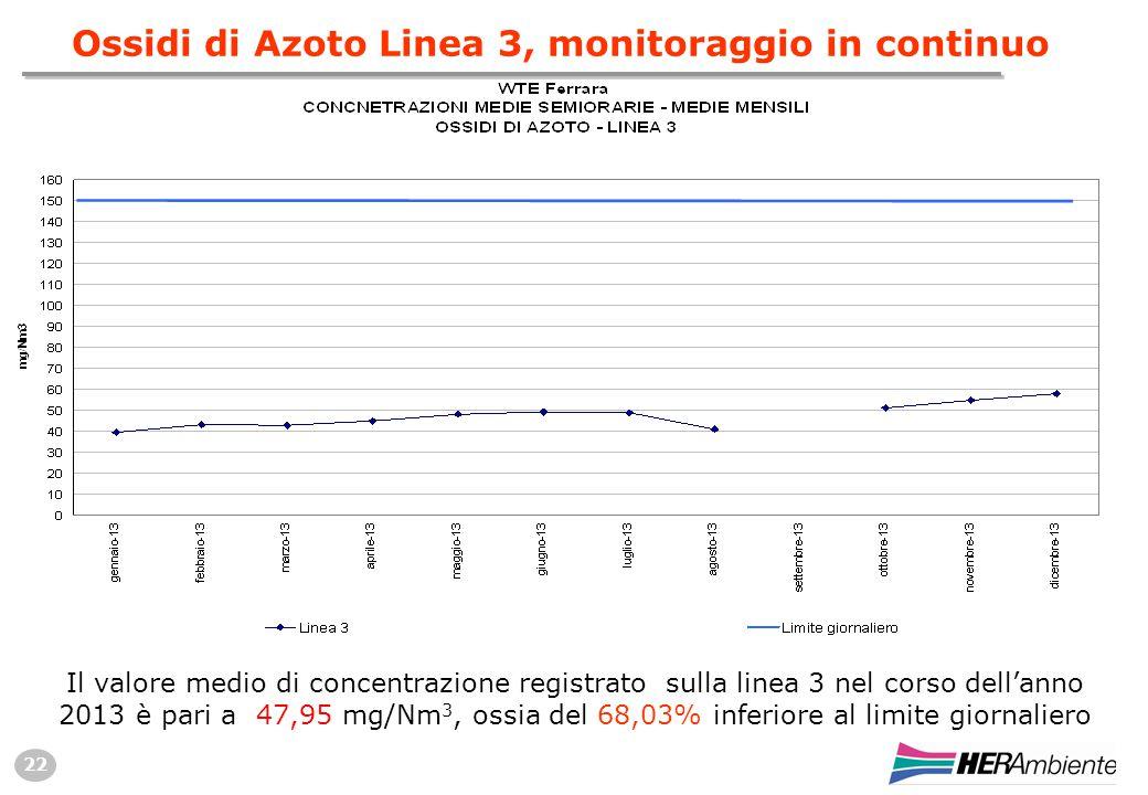 22 Il valore medio di concentrazione registrato sulla linea 3 nel corso dell'anno 2013 è pari a 47,95 mg/Nm 3, ossia del 68,03% inferiore al limite giornaliero Ossidi di Azoto Linea 3, monitoraggio in continuo