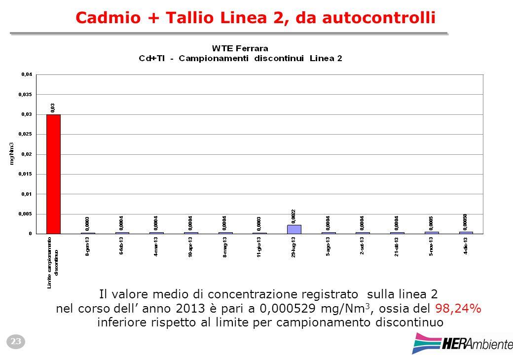 23 Cadmio + Tallio Linea 2, da autocontrolli Il valore medio di concentrazione registrato sulla linea 2 nel corso dell' anno 2013 è pari a 0,000529 mg/Nm 3, ossia del 98,24% inferiore rispetto al limite per campionamento discontinuo