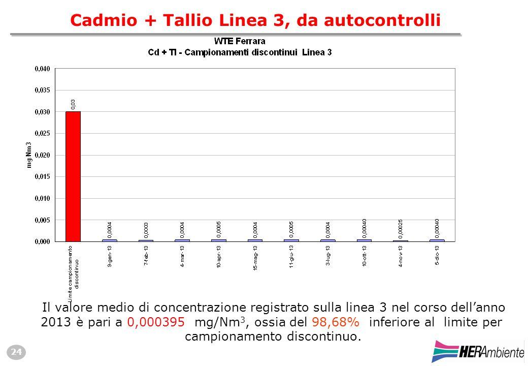 24 Cadmio + Tallio Linea 3, da autocontrolli Il valore medio di concentrazione registrato sulla linea 3 nel corso dell'anno 2013 è pari a 0,000395 mg/Nm 3, ossia del 98,68% inferiore al limite per campionamento discontinuo.