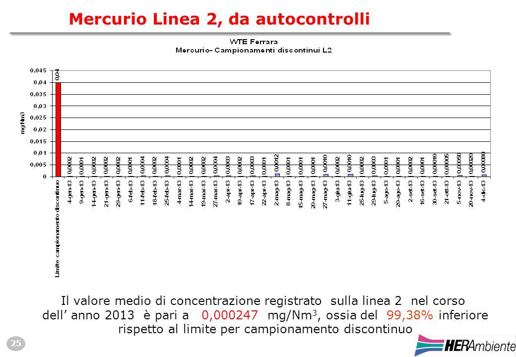 25 Mercurio Linea 2, da autocontrolli Il valore medio di concentrazione registrato sulla linea 2 nel corso dell' anno 2013 è pari a 0,000247 mg/Nm 3, ossia del 99,38% inferiore rispetto al limite per campionamento discontinuo