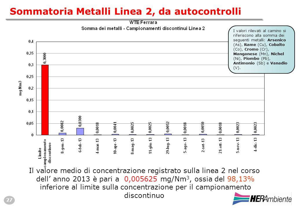 27 Sommatoria Metalli Linea 2, da autocontrolli Il valore medio di concentrazione registrato sulla linea 2 nel corso dell' anno 2013 è pari a 0,005625 mg/Nm 3, ossia del 98,13% inferiore al limite sulla concentrazione per il campionamento discontinuo I valori rilevati al camino si riferiscono alla somma dei seguenti metalli: Arsenico (As), Rame (Cu), Cobalto (Co), Cromo (Cr), Manganese (Mn), Nichel (Ni), Piombo (Pb), Antimonio (Sb) e Vanadio (V).