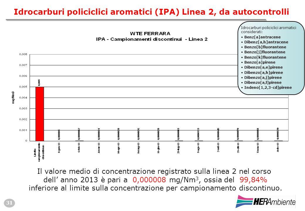 31 Idrocarburi policiclici aromatici (IPA) Linea 2, da autocontrolli Il valore medio di concentrazione registrato sulla linea 2 nel corso dell' anno 2013 è pari a 0,000008 mg/Nm 3, ossia del 99,84% inferiore al limite sulla concentrazione per campionamento discontinuo.