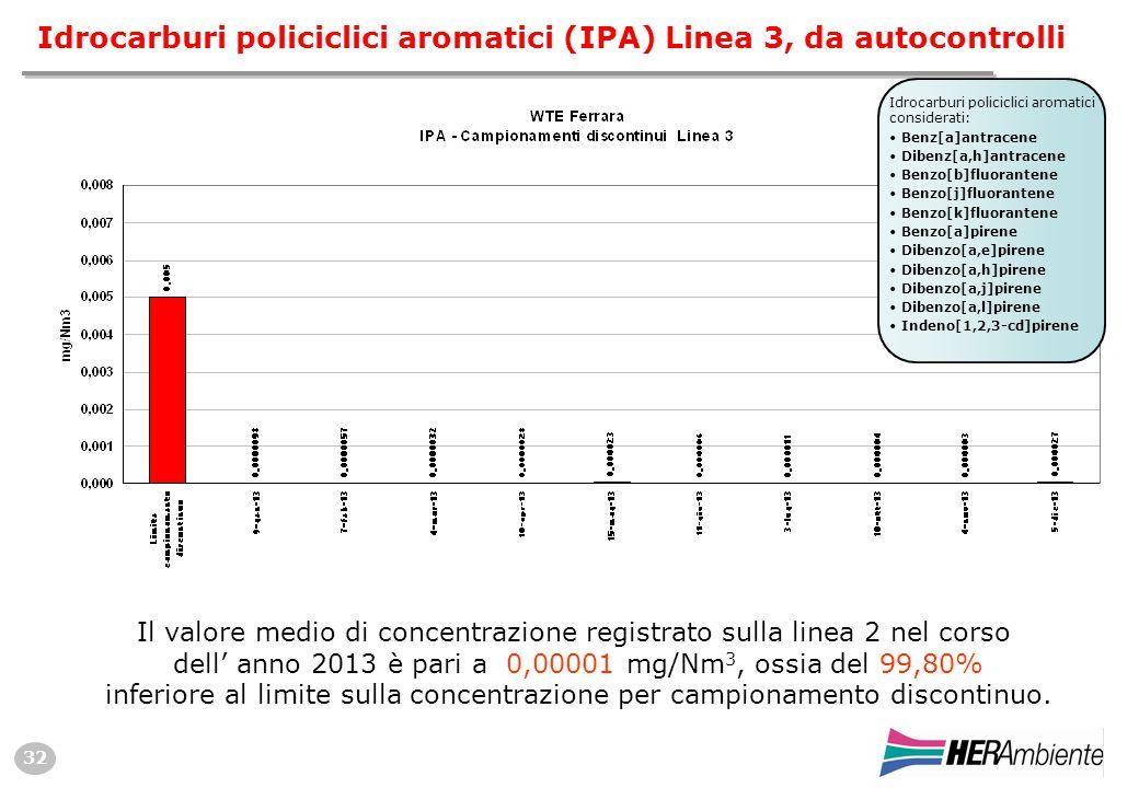 32 Idrocarburi policiclici aromatici (IPA) Linea 3, da autocontrolli Il valore medio di concentrazione registrato sulla linea 2 nel corso dell' anno 2013 è pari a 0,00001 mg/Nm 3, ossia del 99,80% inferiore al limite sulla concentrazione per campionamento discontinuo.