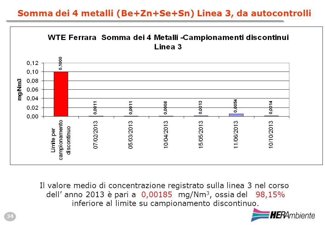 34 Somma dei 4 metalli (Be+Zn+Se+Sn) Linea 3, da autocontrolli Il valore medio di concentrazione registrato sulla linea 3 nel corso dell' anno 2013 è pari a 0,00185 mg/Nm 3, ossia del 98,15% inferiore al limite su campionamento discontinuo.