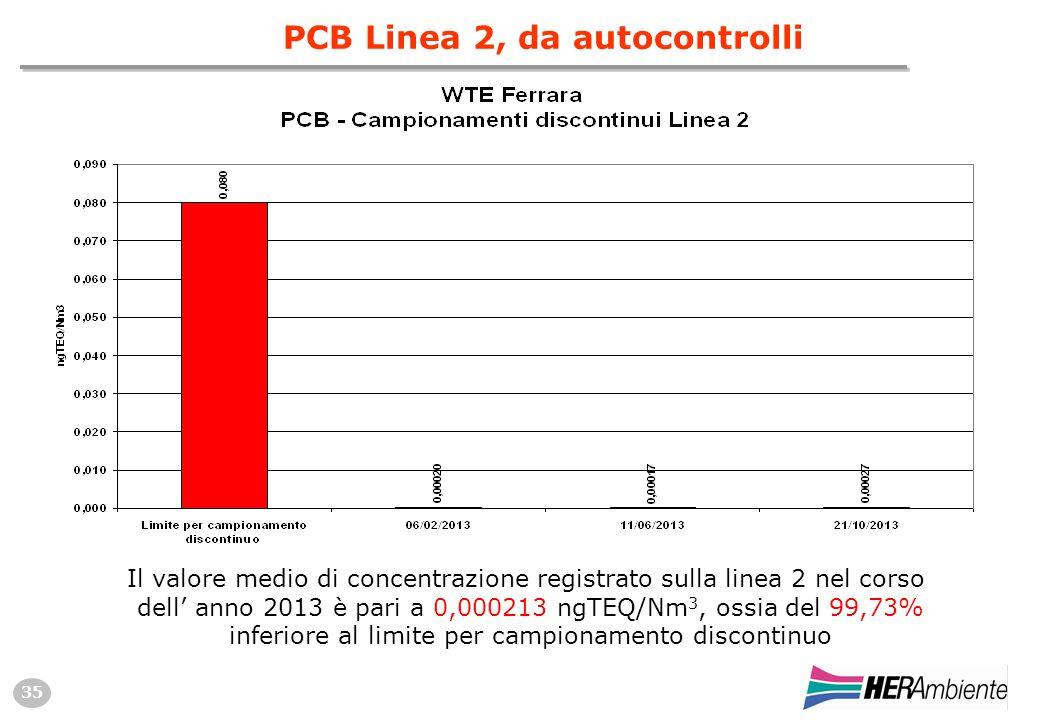 35 PCB Linea 2, da autocontrolli Il valore medio di concentrazione registrato sulla linea 2 nel corso dell' anno 2013 è pari a 0,000213 ngTEQ/Nm 3, ossia del 99,73% inferiore al limite per campionamento discontinuo
