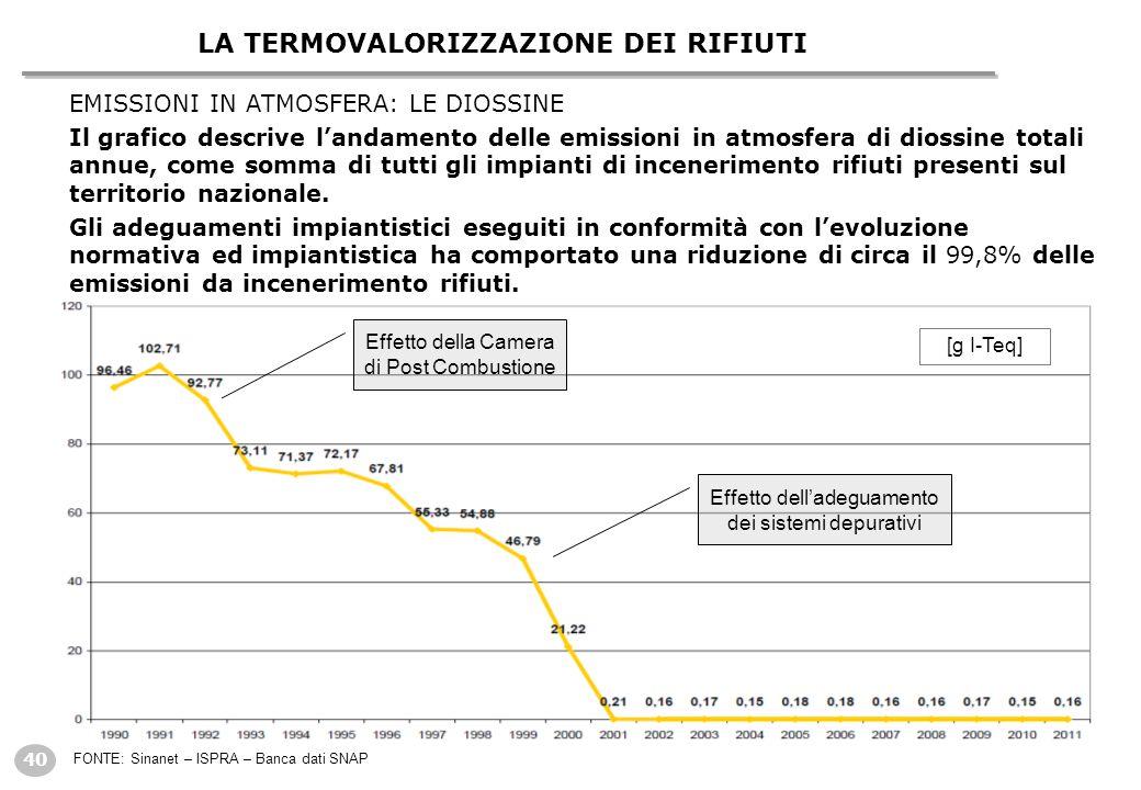 40 EMISSIONI IN ATMOSFERA: LE DIOSSINE Il grafico descrive l'andamento delle emissioni in atmosfera di diossine totali annue, come somma di tutti gli impianti di incenerimento rifiuti presenti sul territorio nazionale.