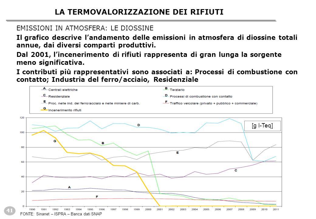 41 LA TERMOVALORIZZAZIONE DEI RIFIUTI EMISSIONI IN ATMOSFERA: LE DIOSSINE Il grafico descrive l'andamento delle emissioni in atmosfera di diossine totali annue, dai diversi comparti produttivi.