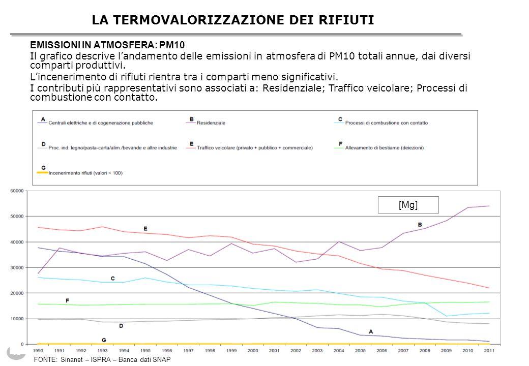 43 LA TERMOVALORIZZAZIONE DEI RIFIUTI EMISSIONI IN ATMOSFERA: PM10 Il grafico descrive l'andamento delle emissioni in atmosfera di PM10 totali annue, dai diversi comparti produttivi.