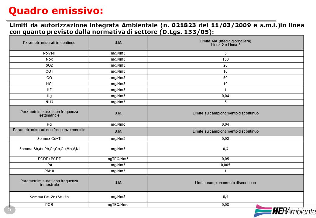 5 Quadro emissivo: Parametri misurati in continuoU.M.