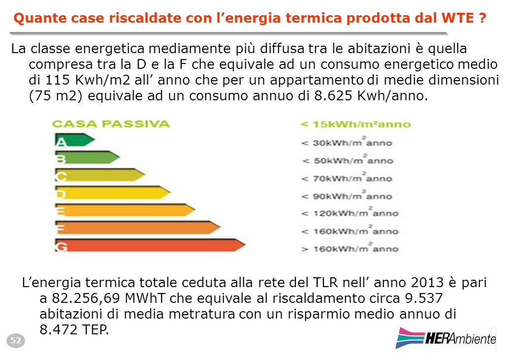 52 Quante case riscaldate con l'energia termica prodotta dal WTE .