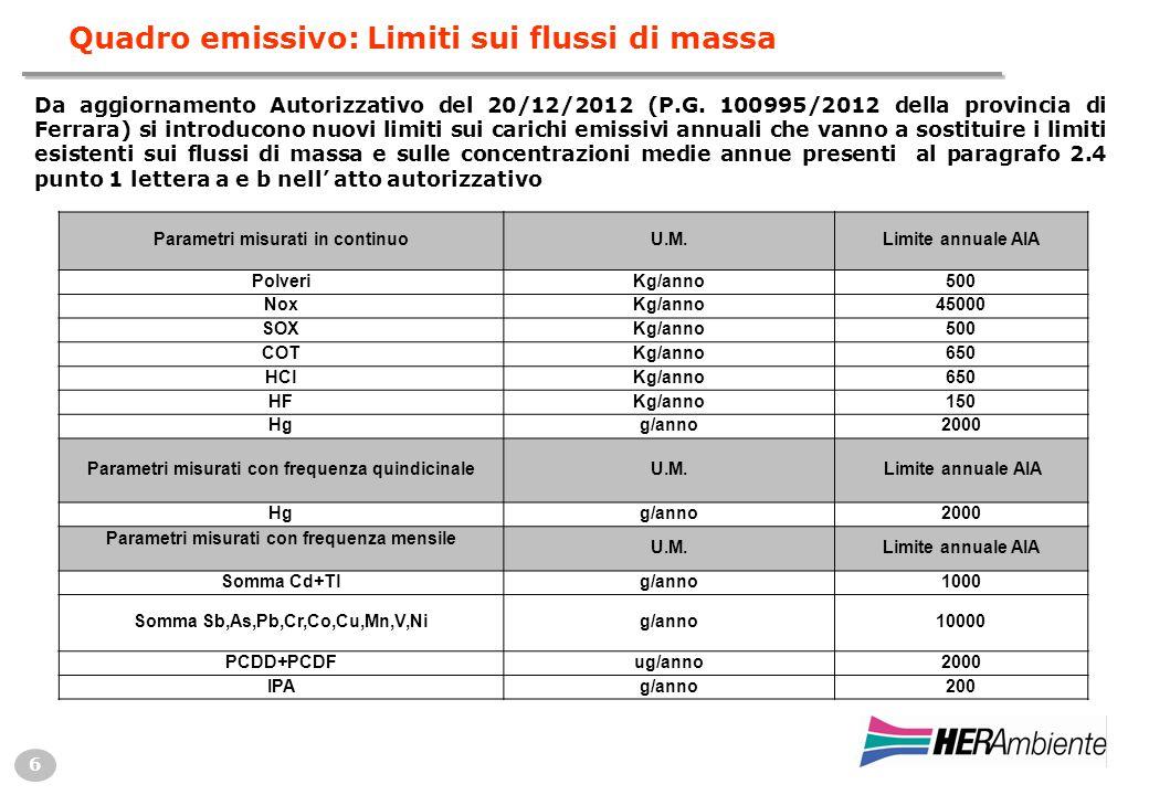 6 Quadro emissivo: Limiti sui flussi di massa Parametri misurati in continuoU.M.Limite annuale AIA PolveriKg/anno500 NoxKg/anno45000 SOXKg/anno500 COTKg/anno650 HClKg/anno650 HFKg/anno150 Hgg/anno2000 Parametri misurati con frequenza quindicinaleU.M.