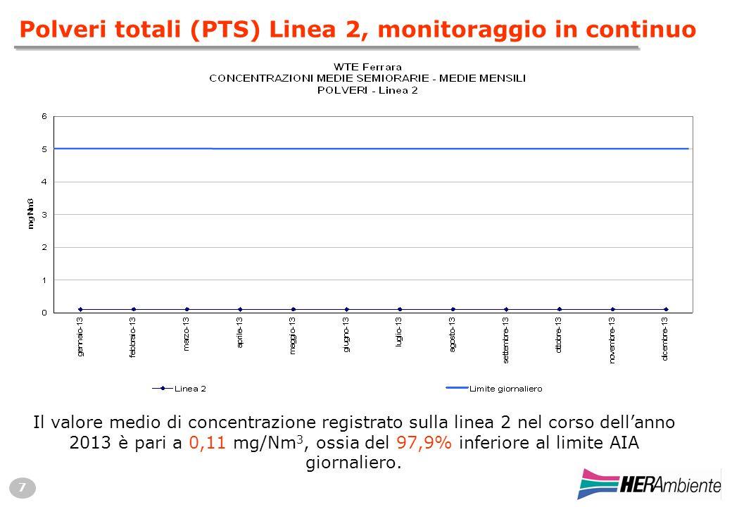 7 Polveri totali (PTS) Linea 2, monitoraggio in continuo Il valore medio di concentrazione registrato sulla linea 2 nel corso dell'anno 2013 è pari a 0,11 mg/Nm 3, ossia del 97,9% inferiore al limite AIA giornaliero.