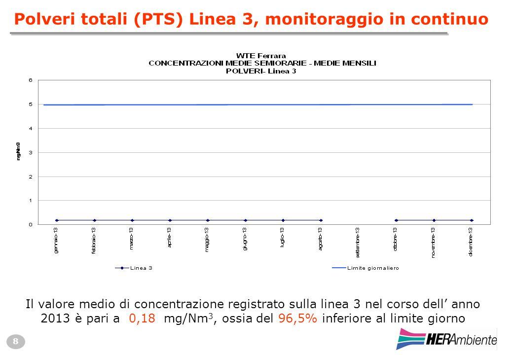 8 Polveri totali (PTS) Linea 3, monitoraggio in continuo Il valore medio di concentrazione registrato sulla linea 3 nel corso dell' anno 2013 è pari a 0,18 mg/Nm 3, ossia del 96,5% inferiore al limite giorno