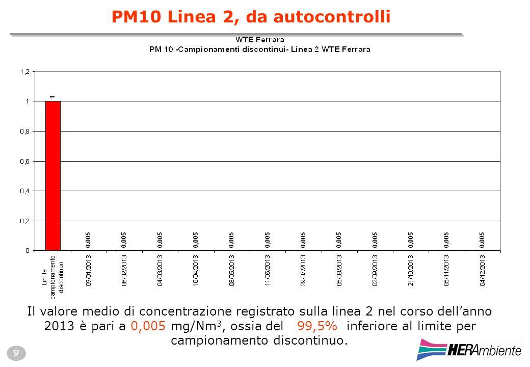9 Il valore medio di concentrazione registrato sulla linea 2 nel corso dell'anno 2013 è pari a 0,005 mg/Nm 3, ossia del 99,5% inferiore al limite per campionamento discontinuo.