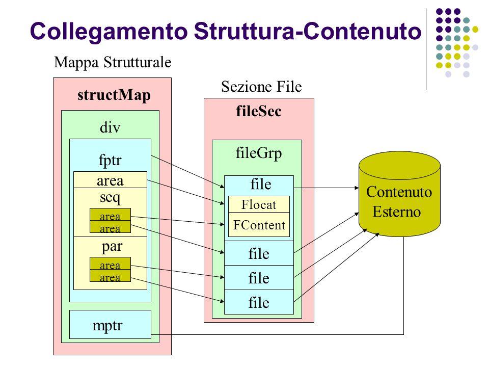structMap Contenuto Esterno Sezione File Mappa Strutturale fileSec fileGrp file Flocat div area fptr mptr seq area par area FContent file Collegamento Struttura-Contenuto