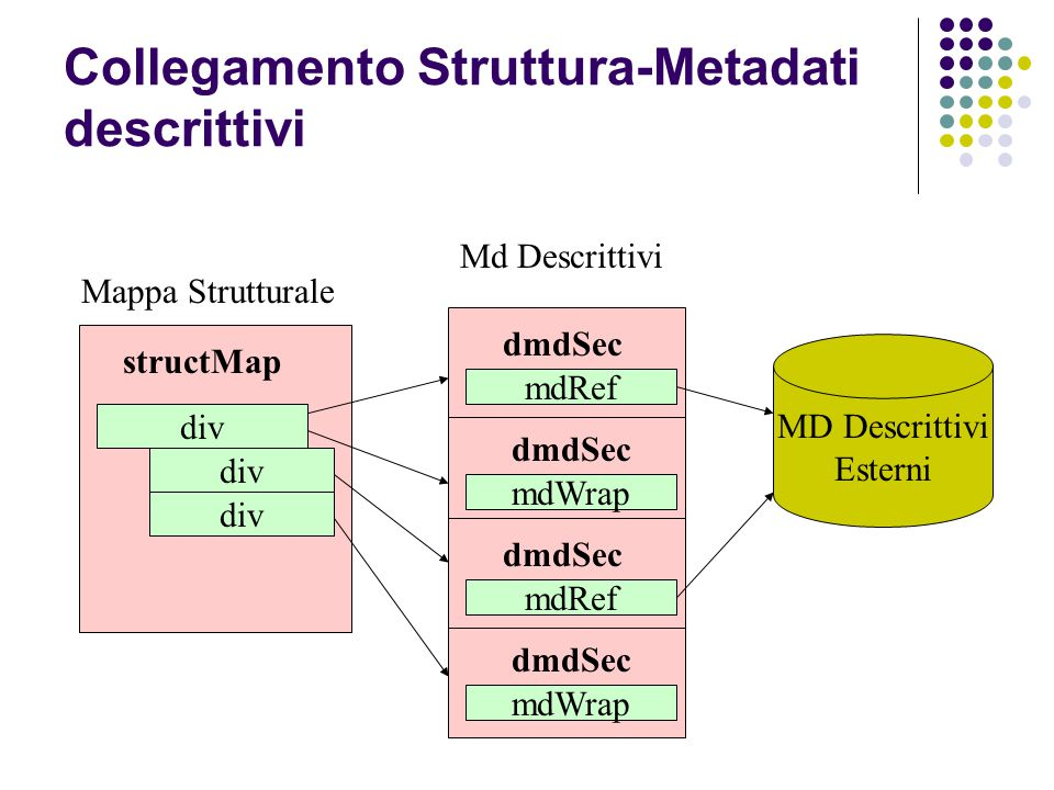 structMap div Mappa Strutturale Md Descrittivi MD Descrittivi Esterni div dmdSec mdRef dmdSec mdWrap dmdSec mdRef dmdSec mdWrap div Collegamento Struttura-Metadati descrittivi