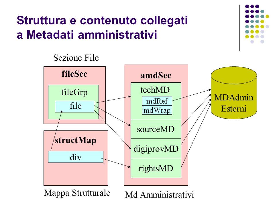 structMap div fileSec fileGrp file amdSec sourceMD digiprovMD rightsMD Sezione File Md Amministrativi Mappa Strutturale MDAdmin Esterni techMD mdRef mdWrap Struttura e contenuto collegati a Metadati amministrativi