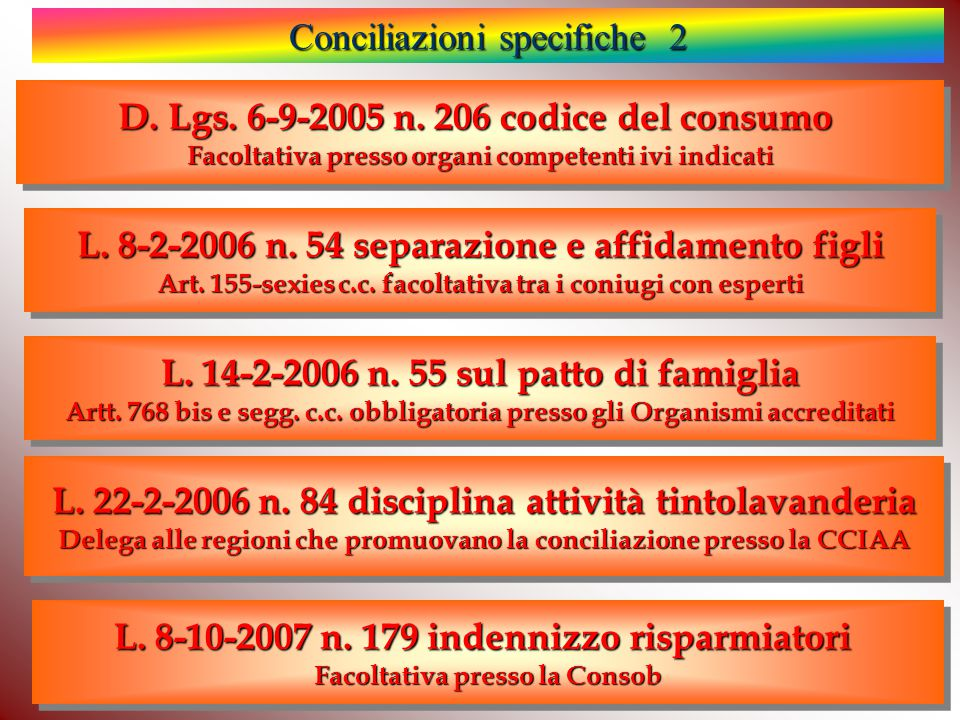 D. Lgs. 6-9-2005 n. 206 codice del consumo Facoltativa presso organi competenti ivi indicati D.