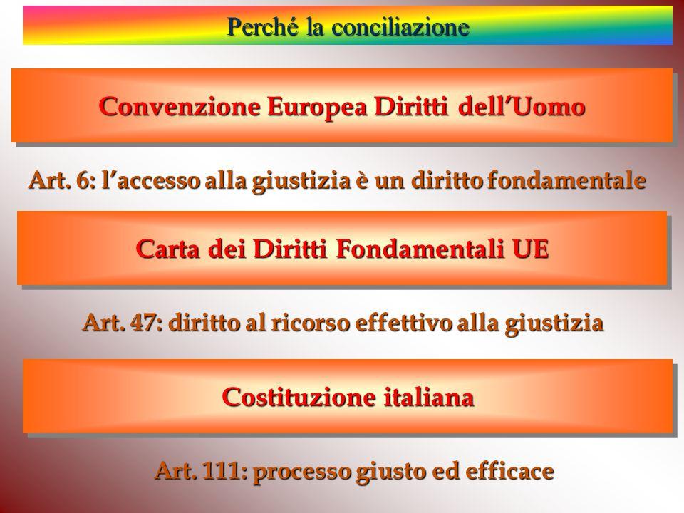 Convenzione Europea Diritti dell'Uomo Art.