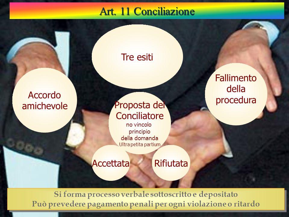 Accordo amichevole Proposta del Conciliatore no vincolo principio della domanda Ultra petita partium Tre esiti Fallimento della procedura Art.