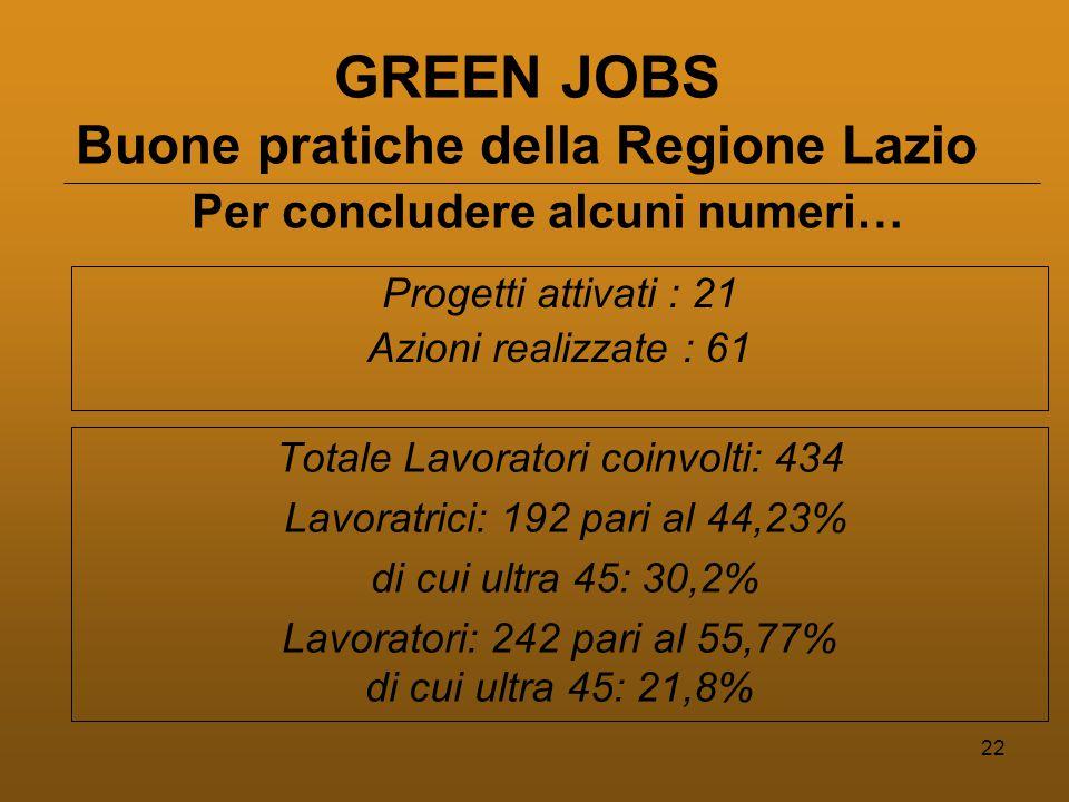 22 GREEN JOBS Buone pratiche della Regione Lazio Totale Lavoratori coinvolti: 434 Lavoratrici: 192 pari al 44,23% di cui ultra 45: 30,2% Lavoratori: 242 pari al 55,77% di cui ultra 45: 21,8% Per concludere alcuni numeri… Progetti attivati : 21 Azioni realizzate : 61