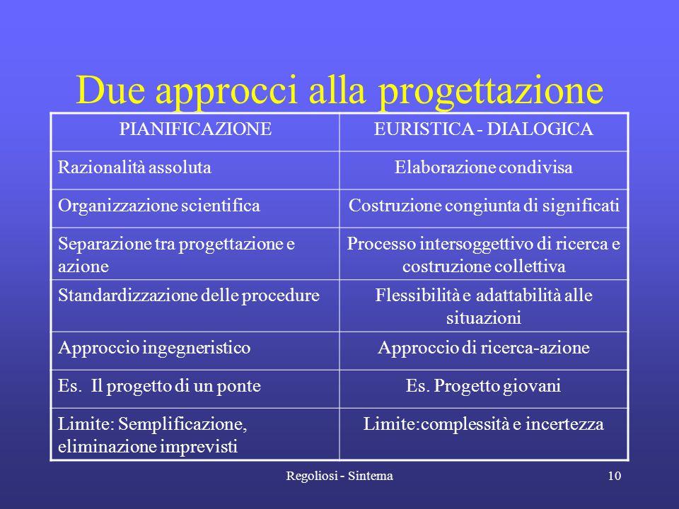 Regoliosi - Sintema10 Due approcci alla progettazione PIANIFICAZIONEEURISTICA - DIALOGICA Razionalità assolutaElaborazione condivisa Organizzazione sc