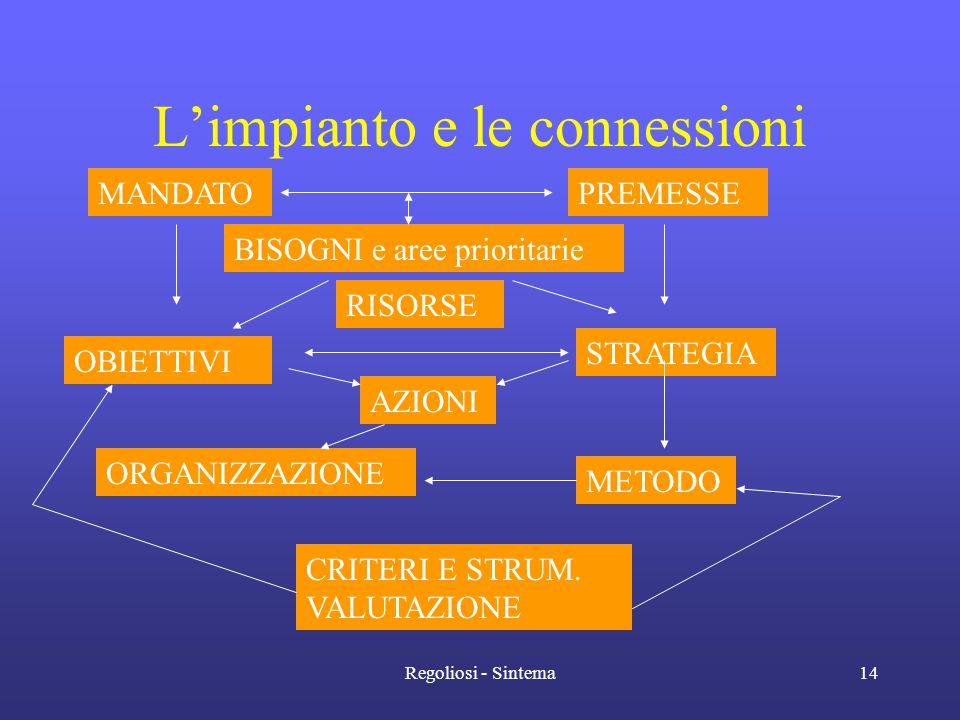 Regoliosi - Sintema14 L'impianto e le connessioni MANDATOPREMESSE BISOGNI e aree prioritarie OBIETTIVI STRATEGIA AZIONI ORGANIZZAZIONE METODO CRITERI