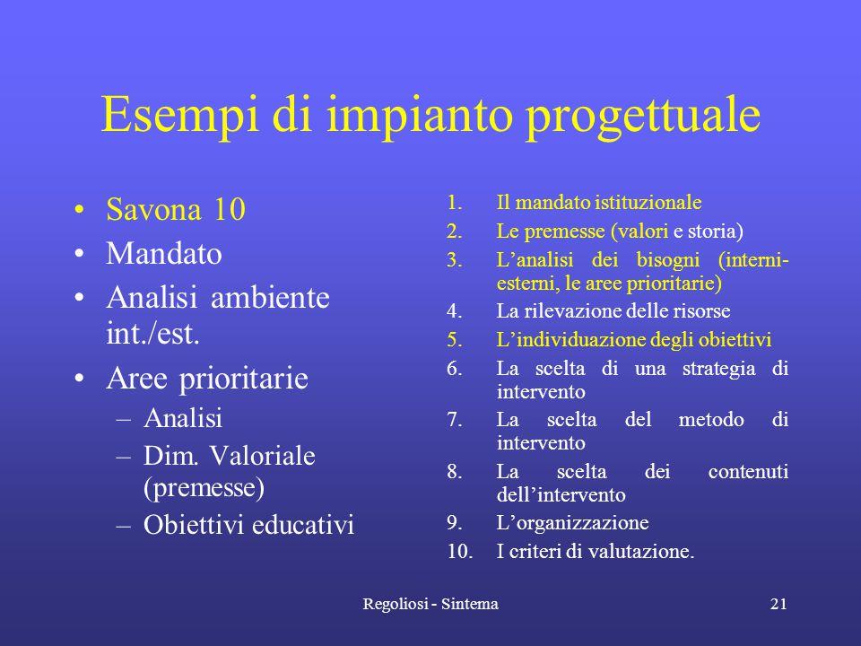 Regoliosi - Sintema21 Esempi di impianto progettuale •Savona 10 •Mandato •Analisi ambiente int./est. •Aree prioritarie –Analisi –Dim. Valoriale (preme