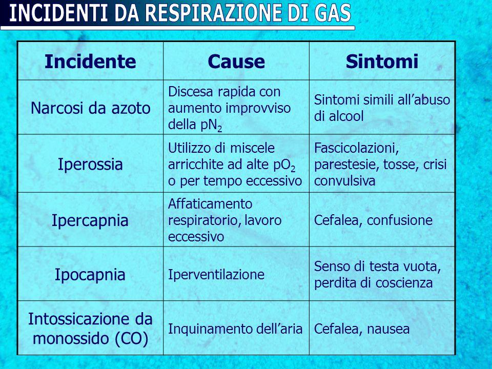 IncidenteCauseSintomi Narcosi da azoto Discesa rapida con aumento improvviso della pN 2 Sintomi simili all'abuso di alcool Iperossia Utilizzo di misce