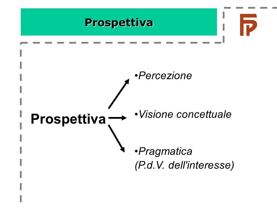 •Percezione •Visione concettuale •Pragmatica (P.d.V. dell interesse) Prospettiva Prospettiva