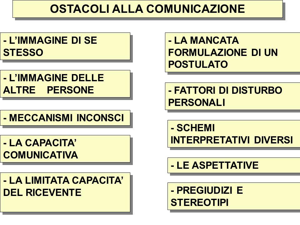 13 OSTACOLI ALLA COMUNICAZIONE - L'IMMAGINE DI SE STESSO - L'IMMAGINE DELLE ALTRE PERSONE - LE ASPETTATIVE - LA CAPACITA' COMUNICATIVA - MECCANISMI INCONSCI - LA LIMITATA CAPACITA' DEL RICEVENTE - LA MANCATA FORMULAZIONE DI UN POSTULATO - FATTORI DI DISTURBO PERSONALI - SCHEMI INTERPRETATIVI DIVERSI - PREGIUDIZI E STEREOTIPI