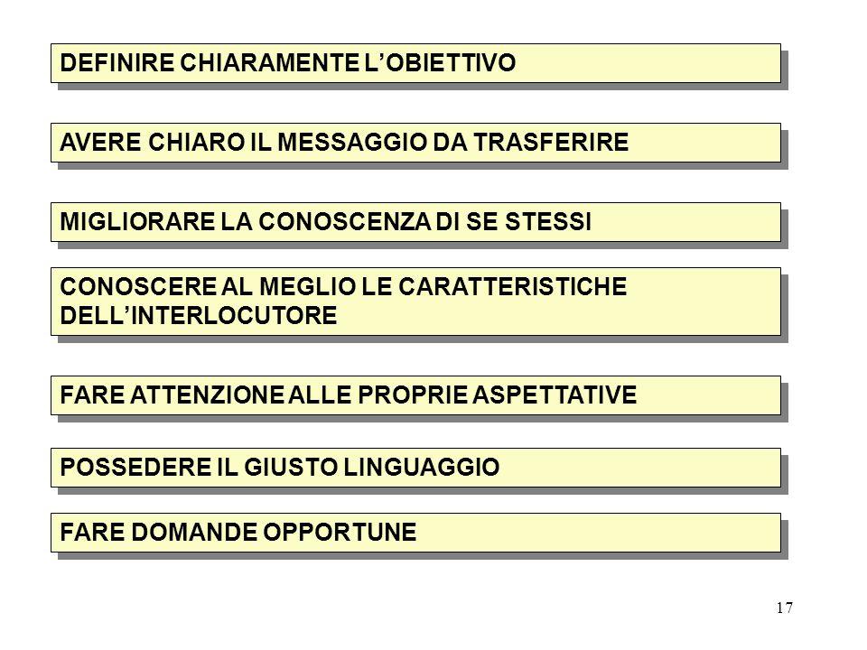 17 DEFINIRE CHIARAMENTE L'OBIETTIVO AVERE CHIARO IL MESSAGGIO DA TRASFERIRE MIGLIORARE LA CONOSCENZA DI SE STESSI CONOSCERE AL MEGLIO LE CARATTERISTICHE DELL'INTERLOCUTORE FARE ATTENZIONE ALLE PROPRIE ASPETTATIVE POSSEDERE IL GIUSTO LINGUAGGIO FARE DOMANDE OPPORTUNE