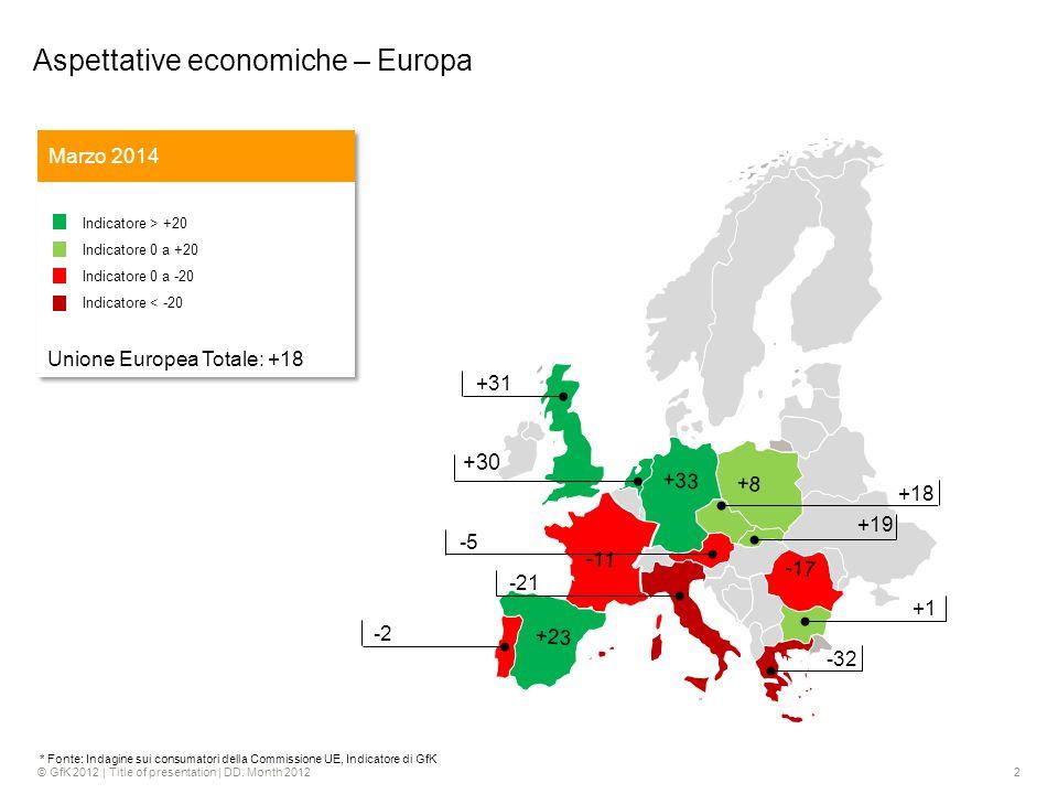 2 +30 -43 +18 -5 -21 +31 -2 +1 -32 -17 -11 +8 +33 +23 +19 * Fonte: Indagine sui consumatori della Commissione UE, Indicatore di GfK Aspettative economiche – Europa Marzo 2014 Indicatore > +20 Indicatore 0 a +20 Indicatore 0 a -20 Indicatore < -20 Unione Europea Totale: +18 Indicatore > +20 Indicatore 0 a +20 Indicatore 0 a -20 Indicatore < -20 Unione Europea Totale: +18