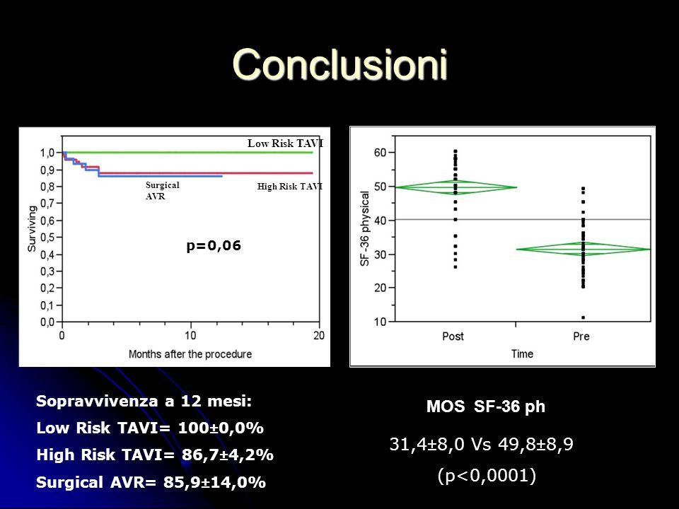 Conclusioni 31,4±8,0 Vs 49,8±8,9 (p<0,0001)) MOS SF-36 ph Surgical AVR High Risk TAVI Low Risk TAVI p=0,06 Sopravvivenza a 12 mesi: Low Risk TAVI= 100