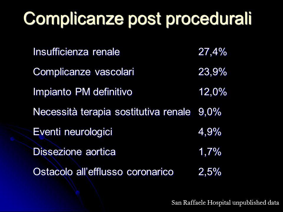 Complicanze post procedurali Insufficienza renale 27,4% Complicanze vascolari 23,9% Impianto PM definitivo 12,0% Necessità terapia sostitutiva renale