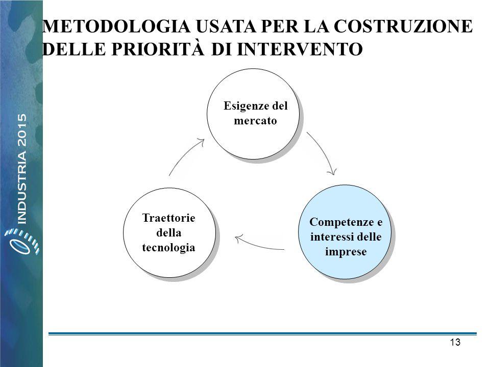 13 METODOLOGIA USATA PER LA COSTRUZIONE DELLE PRIORITÀ DI INTERVENTO Competenze e interessi delle imprese Traettorie della tecnologia Esigenze del mer
