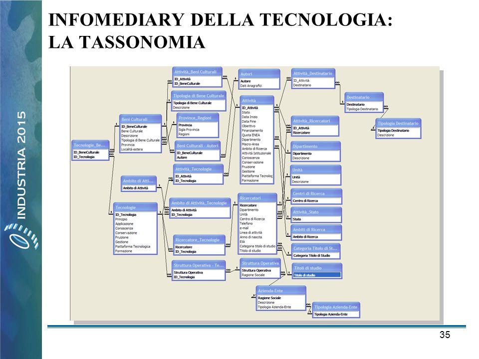 35 INFOMEDIARY DELLA TECNOLOGIA: LA TASSONOMIA