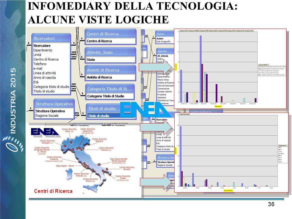 36 INFOMEDIARY DELLA TECNOLOGIA: ALCUNE VISTE LOGICHE Centri di Ricerca