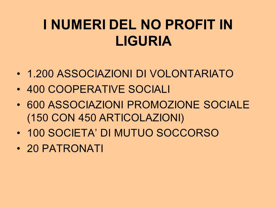 I NUMERI DEL NO PROFIT IN LIGURIA 1.200 ASSOCIAZIONI DI VOLONTARIATO 400 COOPERATIVE SOCIALI 600 ASSOCIAZIONI PROMOZIONE SOCIALE (150 CON 450 ARTICOLAZIONI) 100 SOCIETA' DI MUTUO SOCCORSO 20 PATRONATI