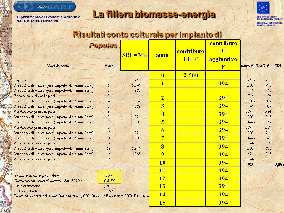 La filiera biomasse-energia Risultati conto colturale per impianto di Populus X Euroamericani per SRF Populus X Euroamericani per SRF Dipartimento di